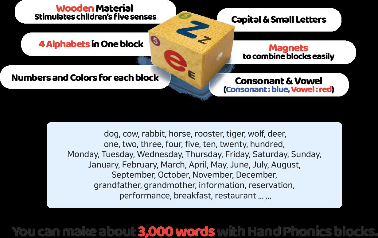 Hand Phonics Block